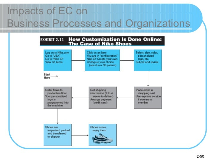 Impacts of EC on  Business Processes and Organizations