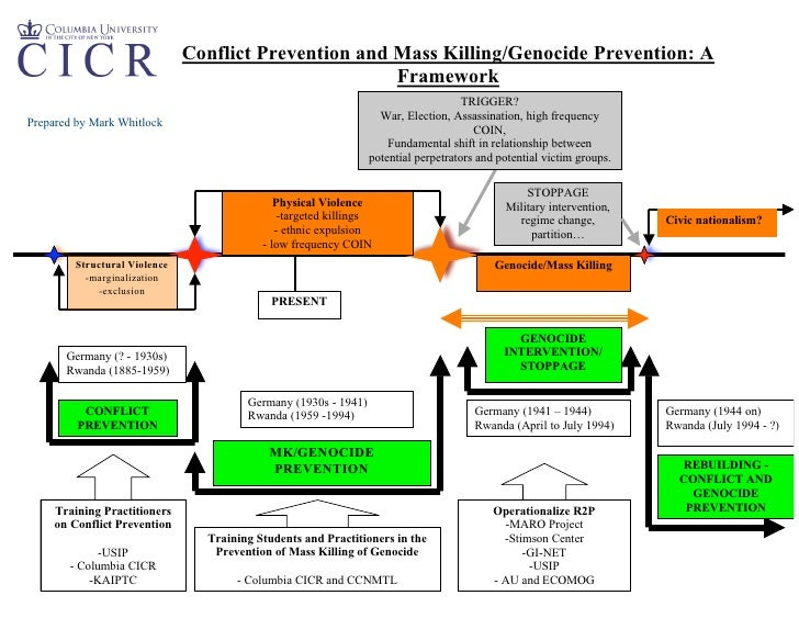 Conflict Prevention and Mass Killing/Genocide Prevention: A                                                        Framewo...