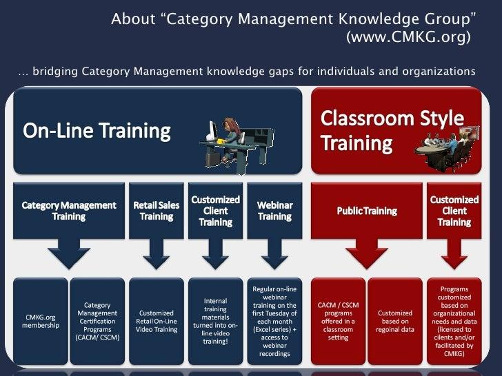 Category Management Association – Professional Association ...