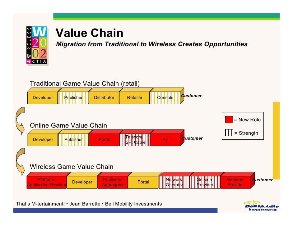 marvel entertainment value chain analysis