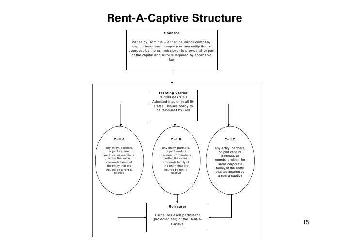 Captive Insurance Basics