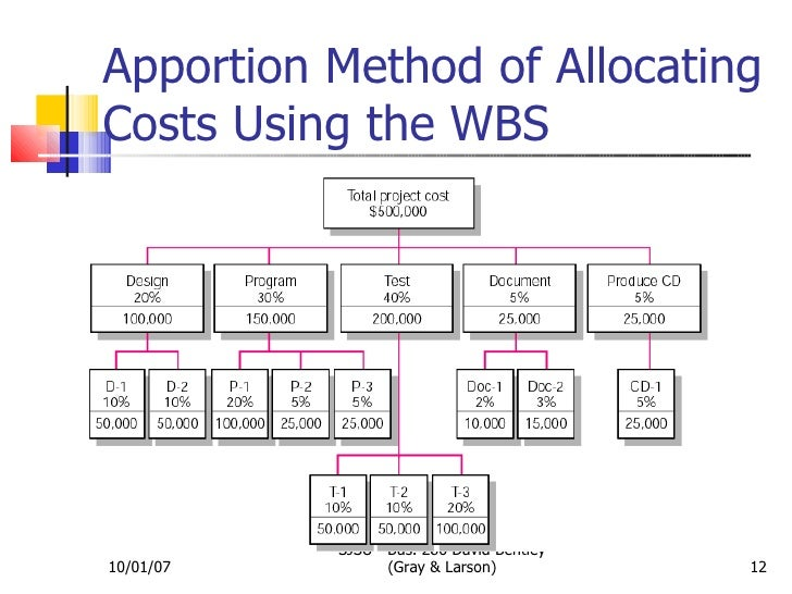 estimating project time and costs Where we are now estimating projects estimating the process of forecasting or approximating the time and cost of completing project deliverables.