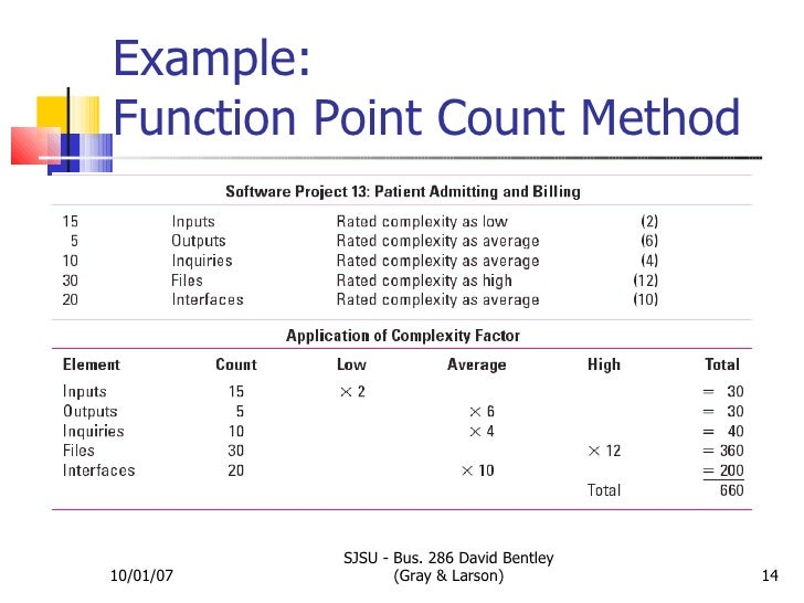 estimating micro estimation Project estimating requirements † p-120 section 13 1 that the project's scope and cost are within budget these estimates are prepared by an.