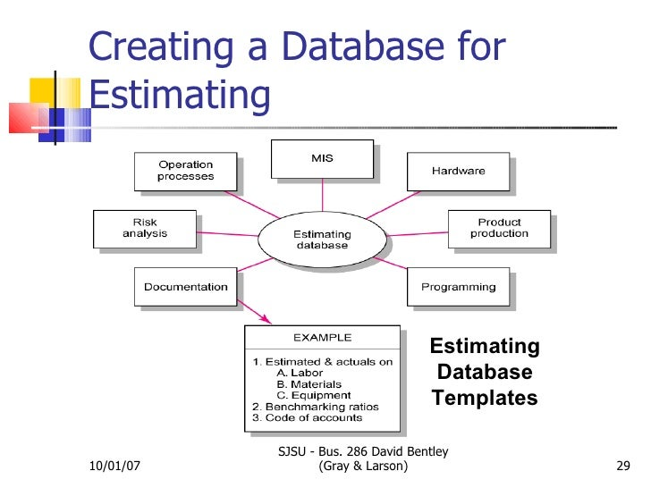 Estimating Time Amp Costs