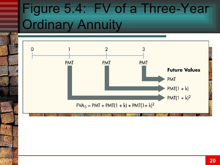 Understanding the Formulas