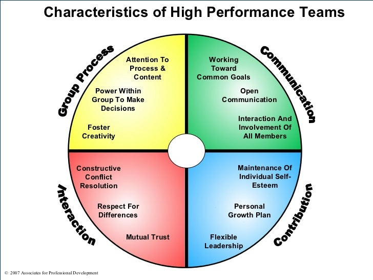 high performing teams High-performing teams the team of teams approach to building powerful, scalable teams.