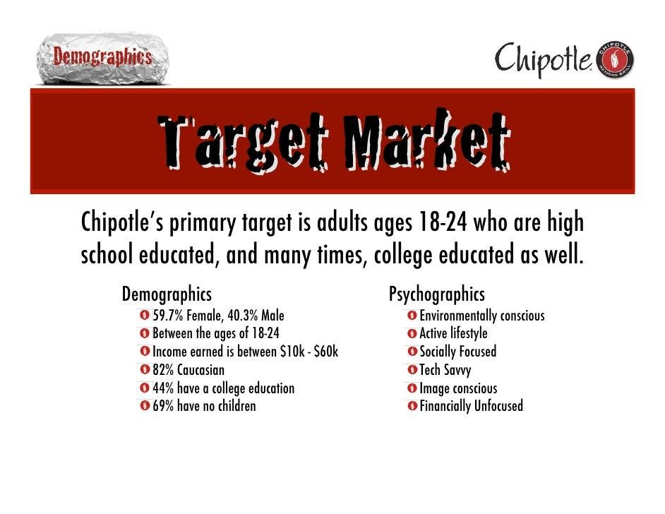 Chipotle Campaign