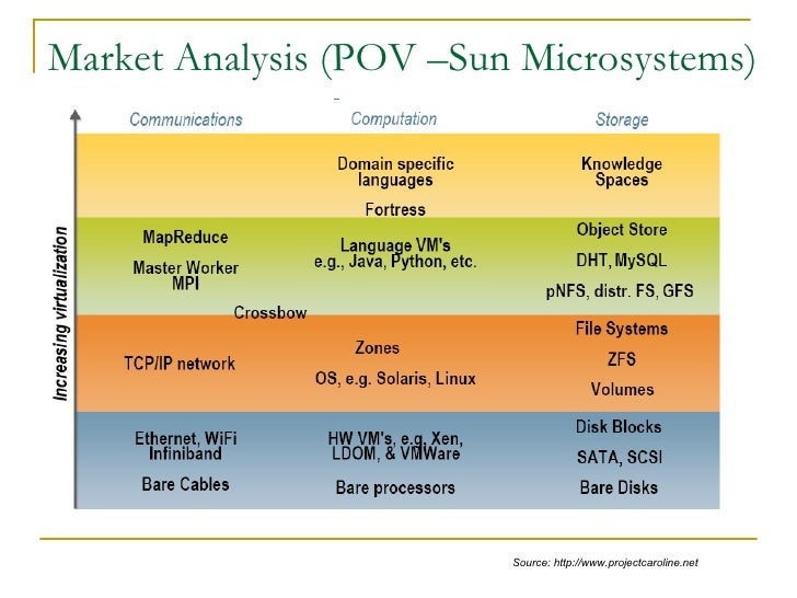 an analysis of sun microsystems 01032011 informationweekcom: news analysis, commentary, and research for business technology professionals.