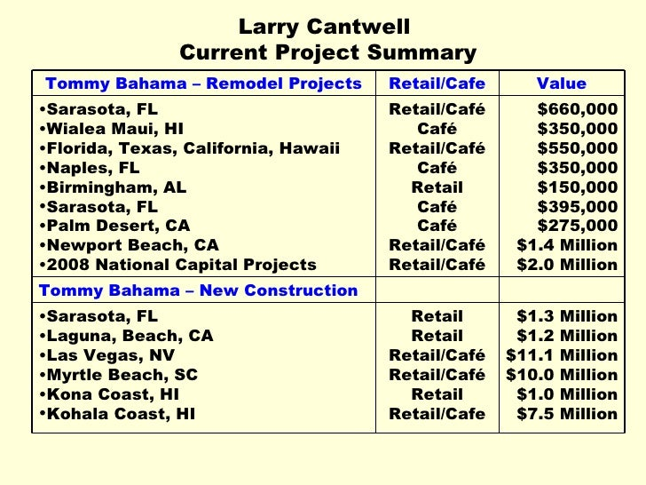 Larry Cantwell  Current Project Summary $1.3 Million $1.2 Million $11.1 Million $10.0 Million $1.0 Million $7.5 Million Re...