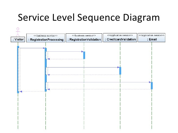 Contract first modeling services using uml 27 service level sequence diagram ccuart Choice Image