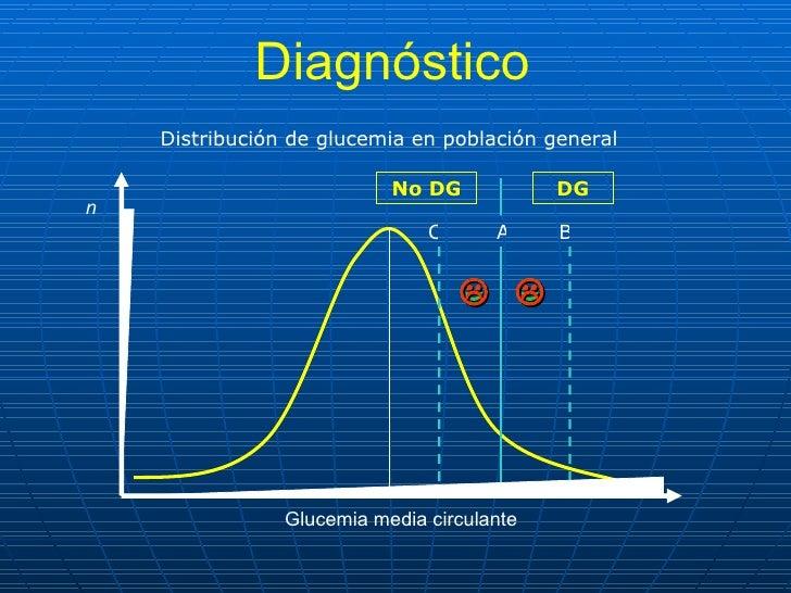 n Glucemia media circulante Diagnóstico Distribución de glucemia en población general A C B DG No DG     