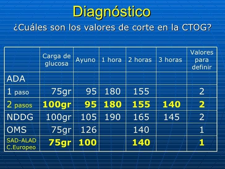 Diagnóstico ¿Cuáles son los valores de corte en la CTOG? 1 140 100 75gr SAD-ALAD C.Europeo 1 140 126 75gr OMS 2 145 165 19...