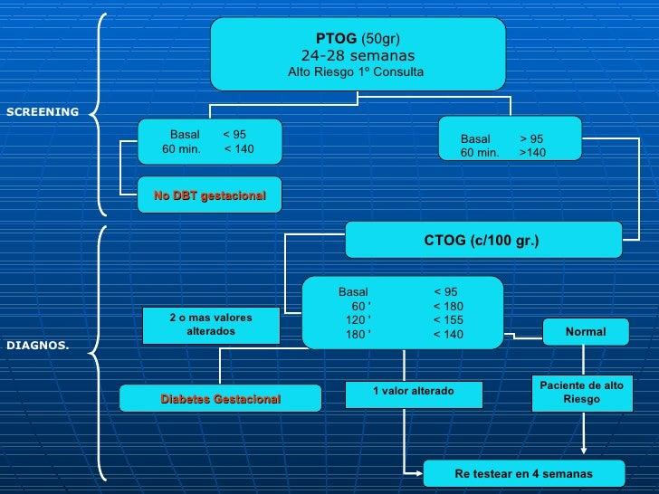 SCREENING PTOG  (50gr) 24-28 semanas Alto Riesgo 1º Consulta  Basal  < 95  60 min.  < 140  Basal  > 95  60 min.  >140  No ...