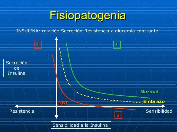 Fisiopatogenia Secreción de Insulina Sensibilidad a la Insulina Resistencia Sensibilidad Normal DBT INSULINA: relación Sec...