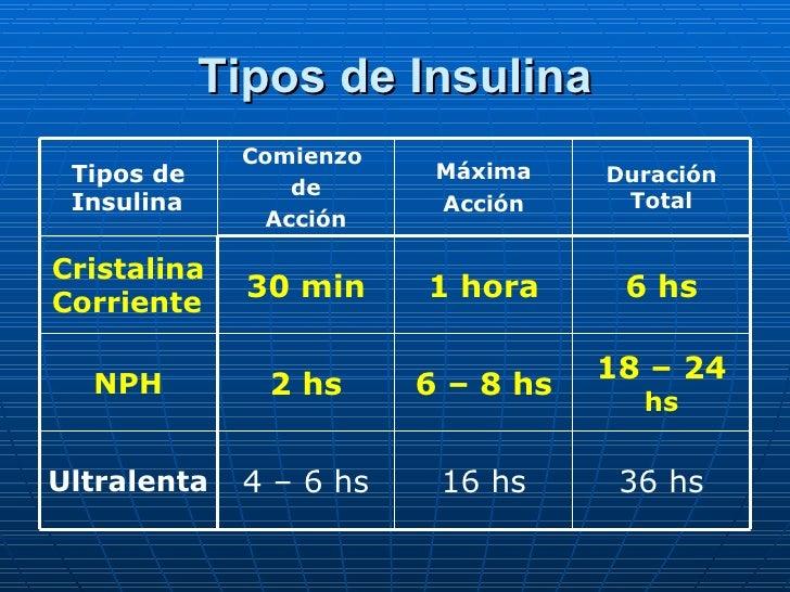 Tipos de Insulina 36 hs 16 hs 4 – 6 hs Ultralenta 18 – 24  hs 6 – 8 hs 2 hs NPH 6 hs 1 hora 30 min Cristalina Corriente Du...