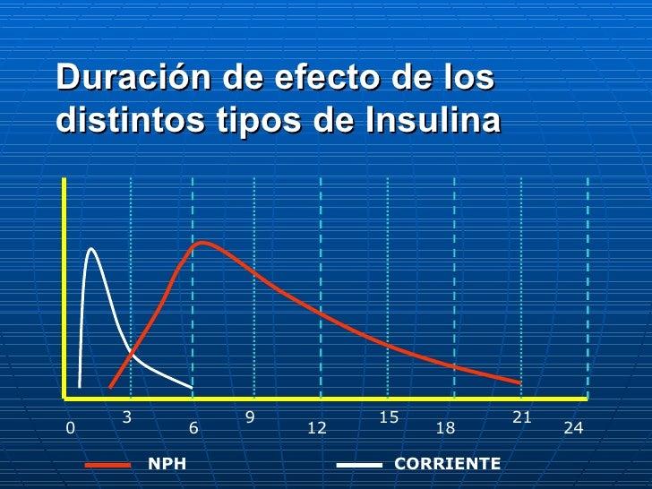 0 6 12 18 24 9 15 21 3 CORRIENTE NPH Duración de efecto de los distintos tipos de Insulina