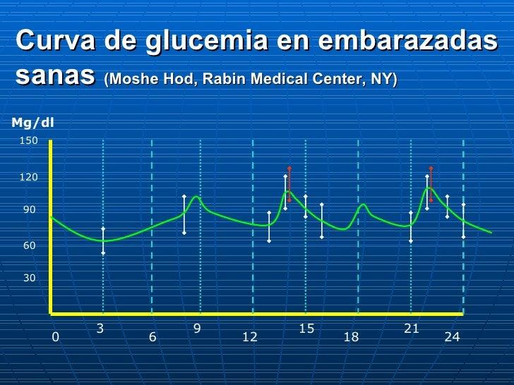 0 6 12 18 24 9 15 21 3 Mg/dl 30 60 150 90 120 Curva de glucemia en embarazadas sanas  (Moshe Hod, Rabin Medical Center, NY)