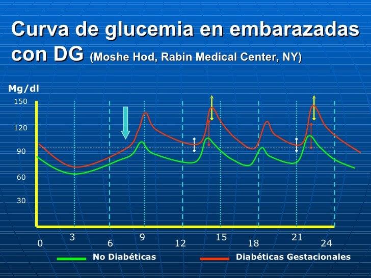 0 6 12 18 24 9 15 21 3 Mg/dl 30 60 150 90 120 No Diabéticas Diabéticas Gestacionales Curva de glucemia en embarazadas con ...