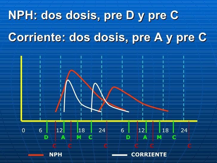 0 6 12 18 24 6 12 18 24 D A C M D A M C C C C C C C CORRIENTE NPH NPH: dos dosis, pre D y pre C Corriente: dos dosis, pre ...