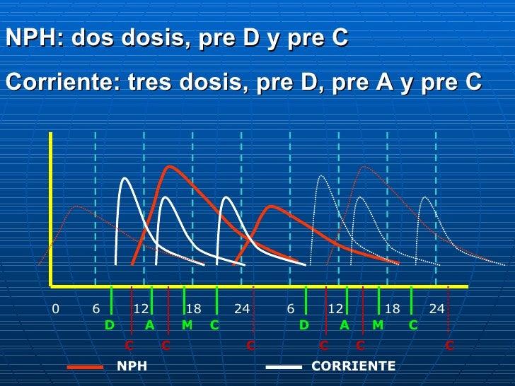 0 6 12 18 24 6 12 18 24 D A C M D A M C C C C C C C CORRIENTE NPH NPH: dos dosis, pre D y pre C Corriente: tres dosis, pre...