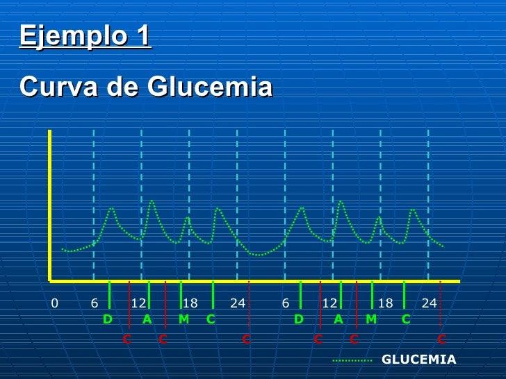 0 6 12 18 24 6 12 18 24 D A C M D A M C C C C C C C GLUCEMIA Ejemplo 1 Curva de Glucemia