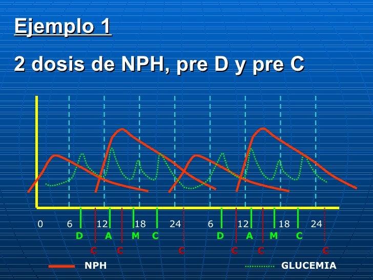 0 6 12 18 24 6 12 18 24 D A C M D A M C C C C C C C NPH GLUCEMIA Ejemplo 1 2 dosis de NPH, pre D y pre C