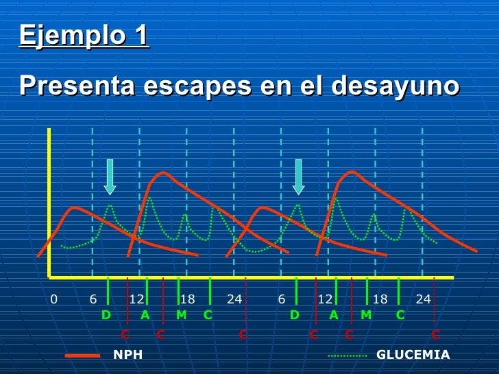 0 6 12 18 24 6 12 18 24 D A C M D A M C C C C C C C NPH GLUCEMIA Ejemplo 1 Presenta escapes en el desayuno