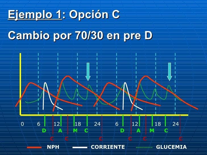 0 6 12 18 24 6 12 18 24 D A C M D A M C C C C C C C CORRIENTE NPH GLUCEMIA Ejemplo 1 : Opción C Cambio por 70/30 en pre D