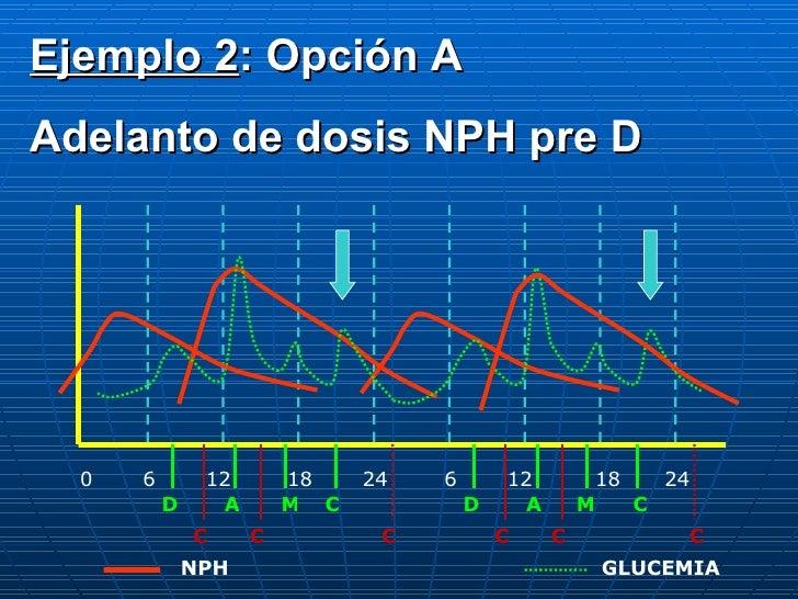 0 6 12 18 24 6 12 18 24 D A C M D A M C C C C C C C NPH GLUCEMIA Ejemplo 2 : Opción A Adelanto de dosis NPH pre D