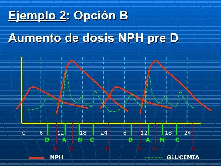 0 6 12 18 24 6 12 18 24 D A C M D A M C C C C C C C NPH GLUCEMIA Ejemplo 2 : Opción B Aumento de dosis NPH pre D