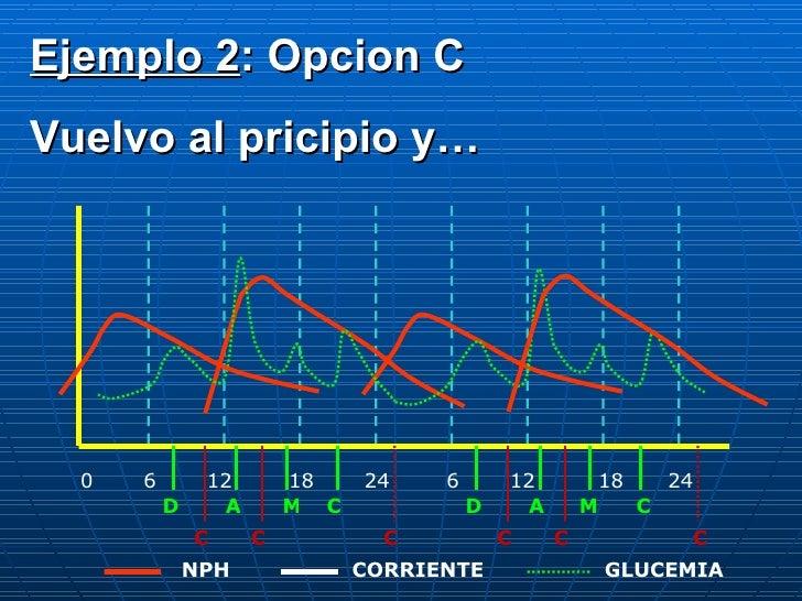 0 6 12 18 24 6 12 18 24 D A C M D A M C C C C C C C CORRIENTE NPH GLUCEMIA Ejemplo 2 : Opcion C Vuelvo al pricipio y…