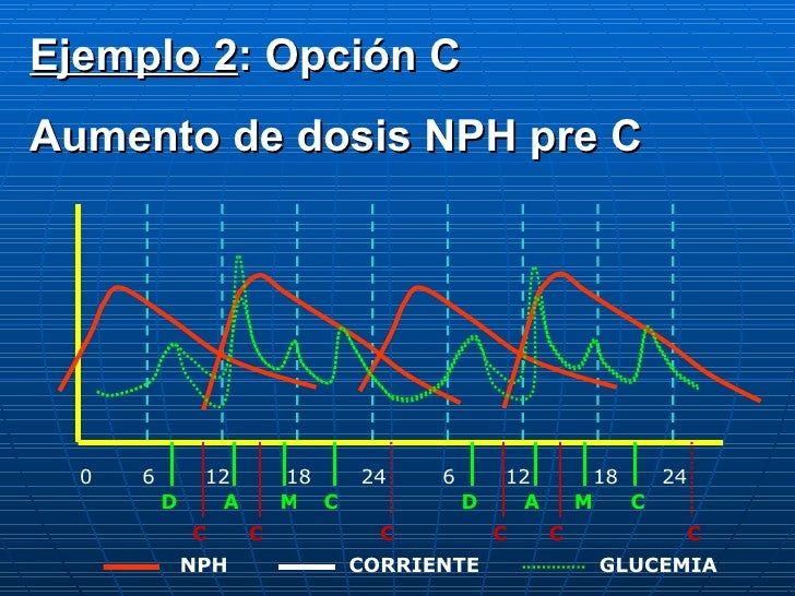 0 6 12 18 24 6 12 18 24 D A C M D A M C C C C C C C CORRIENTE NPH GLUCEMIA Ejemplo 2 : Opción C Aumento de dosis NPH pre C