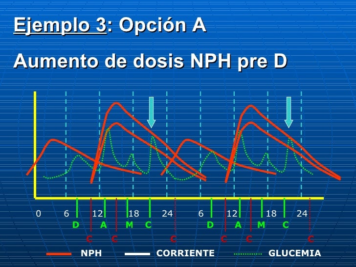 0 6 12 18 24 6 12 18 24 D A C M D A M C C C C C C C CORRIENTE NPH GLUCEMIA Ejemplo 3 : Opción A Aumento de dosis NPH pre D