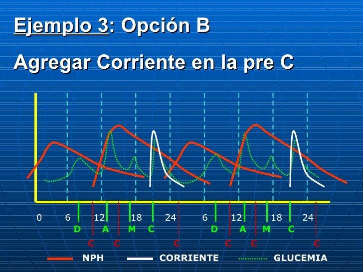 0 6 12 18 24 6 12 18 24 D A C M D A M C C C C C C C CORRIENTE NPH GLUCEMIA Ejemplo 3 : Opción B Agregar Corriente en la pr...