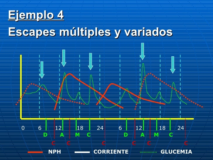 0 6 12 18 24 6 12 18 24 D A C M D A M C C C C C C C CORRIENTE NPH GLUCEMIA Ejemplo 4 Escapes múltiples y variados