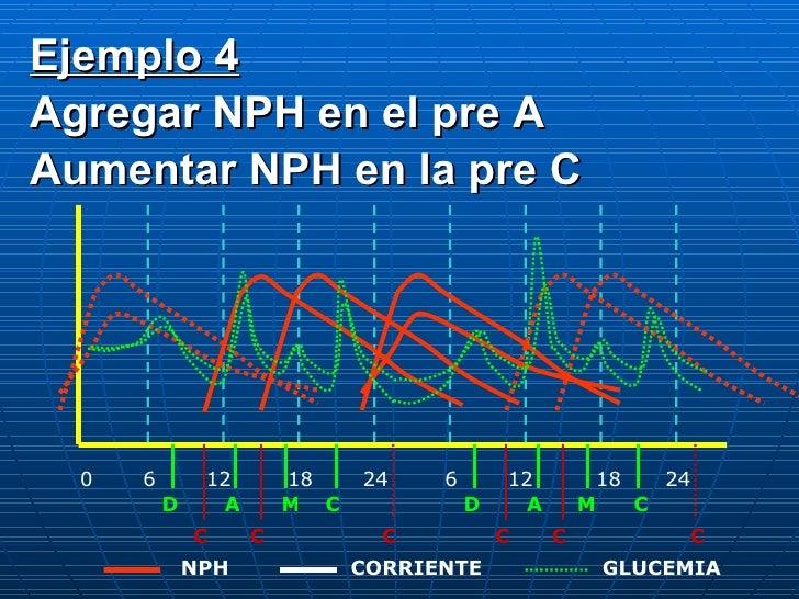 0 6 12 18 24 6 12 18 24 D A C M D A M C C C C C C C CORRIENTE NPH GLUCEMIA Ejemplo 4 Agregar NPH en el pre A Aumentar NPH ...