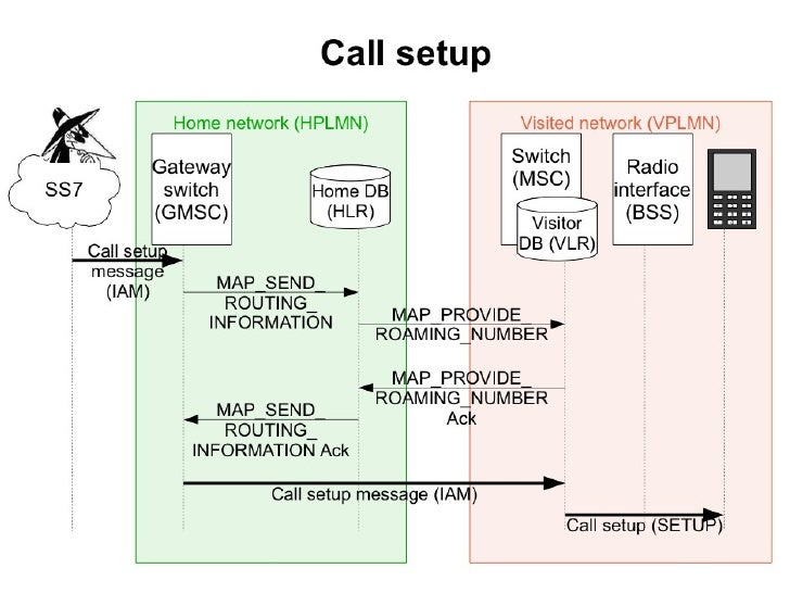 Location attack        MAP-SEND-ROUTING-INFO-FOR-SM vracia IMSI a MSC priamo ●     používateľovi      Na to, aby sme to mo...