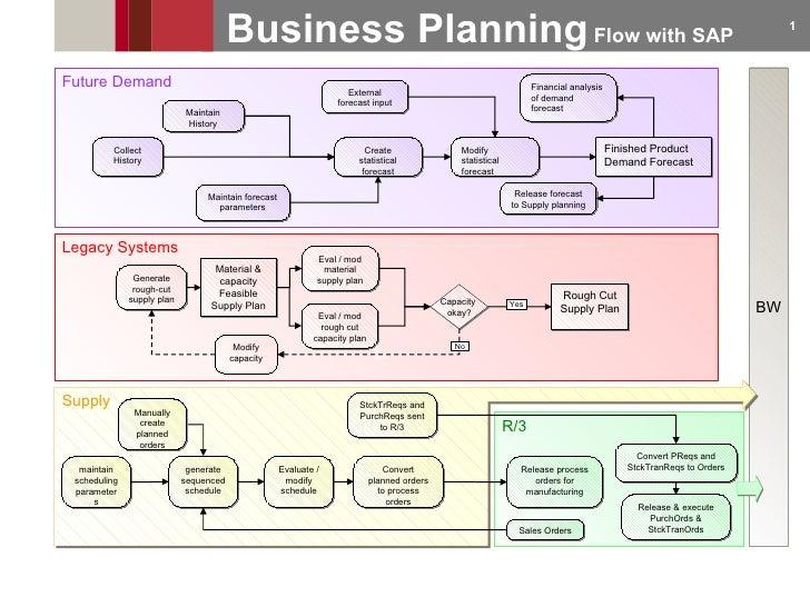 genentech capacity planning Laporan studi kasus strategi operasi untuk daya saing global genentech – capacity planning disusun oleh : allen pradita – 1506699176 bonny antonio – 1506699415.