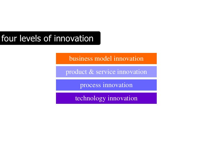four levels of innovation                    business model innovation                  product & service innovation      ...