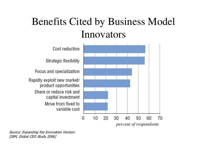 Benefits Cited by Business Model                          Innovators                                                percen...