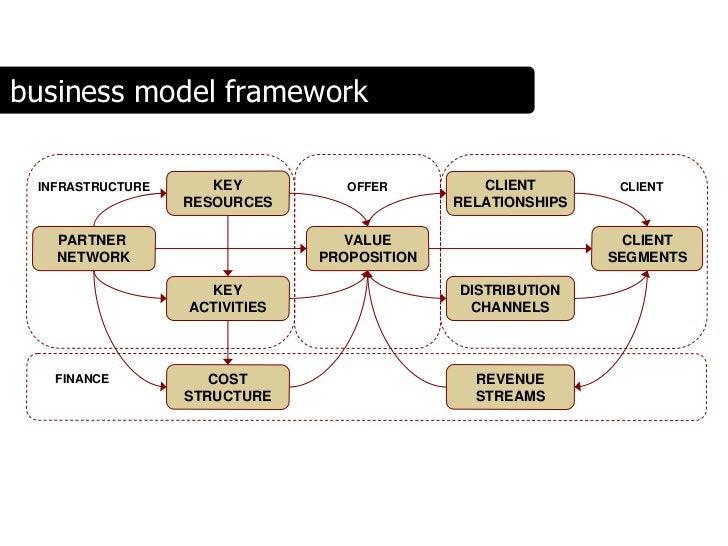 business model framework                       KEY                        CLIENT  INFRASTRUCTURE                   OFFER  ...