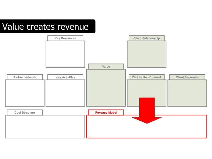 Value creates revenue                     Key Resources                    Client Relationship                            ...
