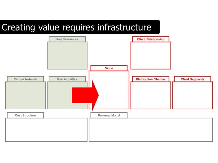 Creating value requires infrastructure                      Key Resources                    Client Relationship          ...
