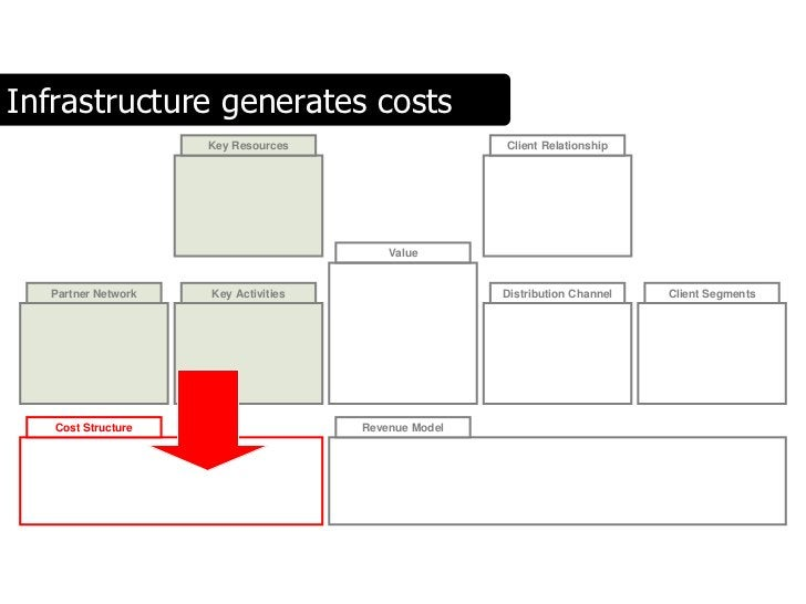 Infrastructure generates costs                     Key Resources                    Client Relationship                   ...