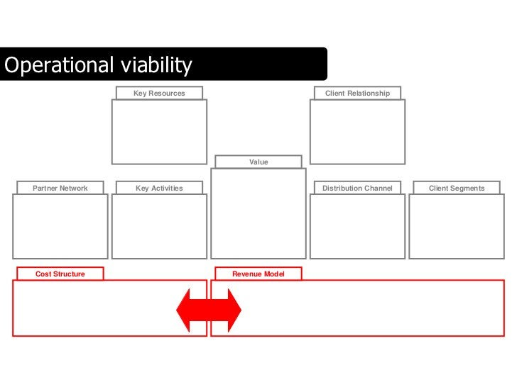 Operational viability                      Key Resources                    Client Relationship                           ...
