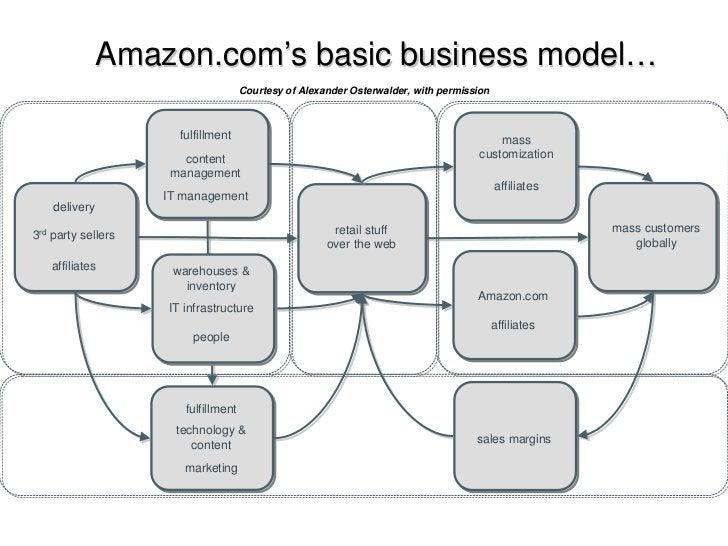 Amazon.com's basic business model…                                      Courtesy of Alexander Osterwalder, with permission...