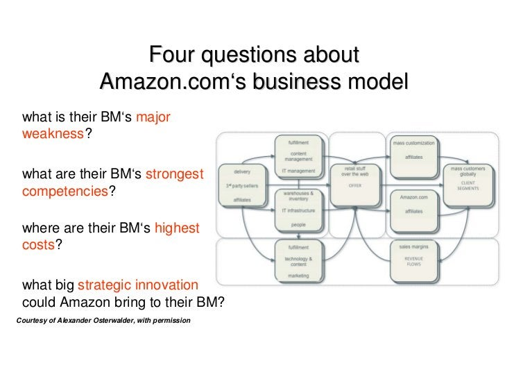 Four questions about                        Amazon.com's business model  what is their BM's major  weakness?   what are th...