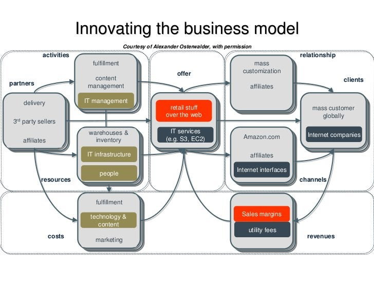 Innovating the business model                                            Courtesy of Alexander Osterwalder, with permissio...