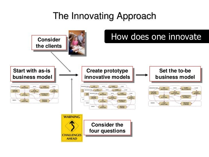The Innovating Approach                                    How does one innovate           Consider            Consider   ...