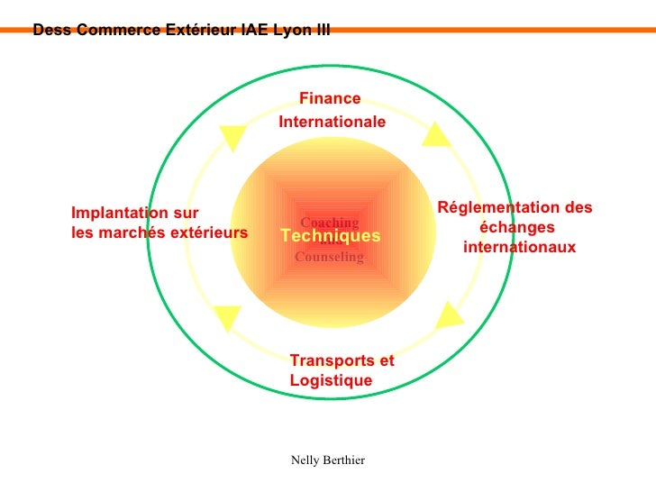 Compensation Planning Coaching and Counseling Techniques  Finance  Internationale Réglementation des  échanges internation...